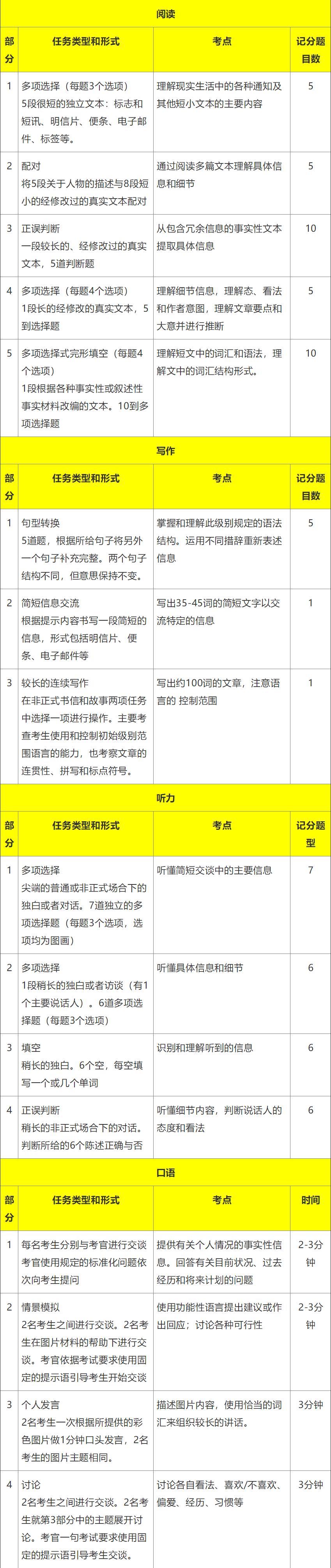 pet考试分值 米粒妈学院pet考试分值分布